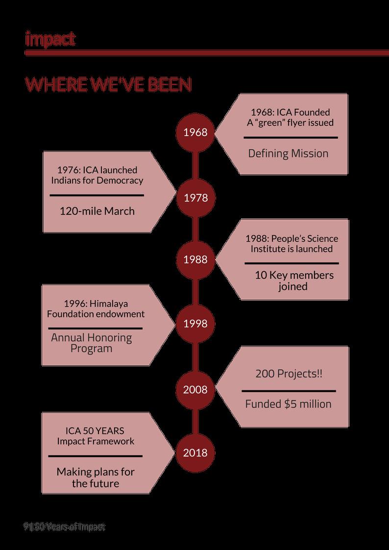 ICA History